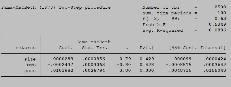 Fama and MacBeth regression over 25 Portfolios using asreg in Stata